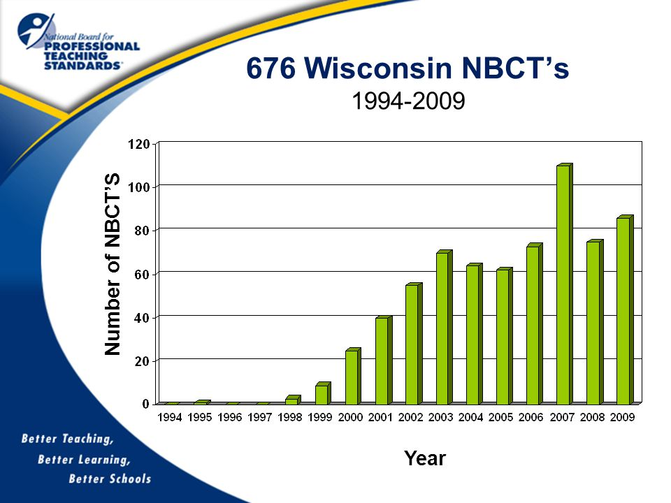 676 Wisconsin NBCT's 1994-2009 Year Number of NBCT'S