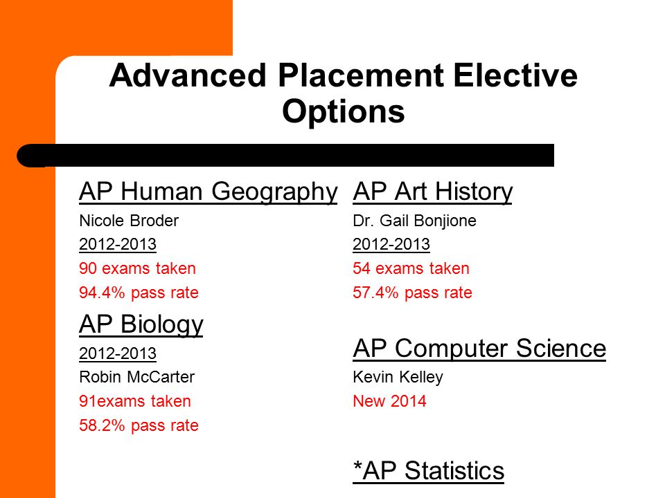 Advanced Placement Elective Options AP Human Geography Nicole Broder 2012-2013 90 exams taken 94.4% pass rate AP Biology 2012-2013 Robin McCarter 91exams taken 58.2% pass rate AP Art History Dr.