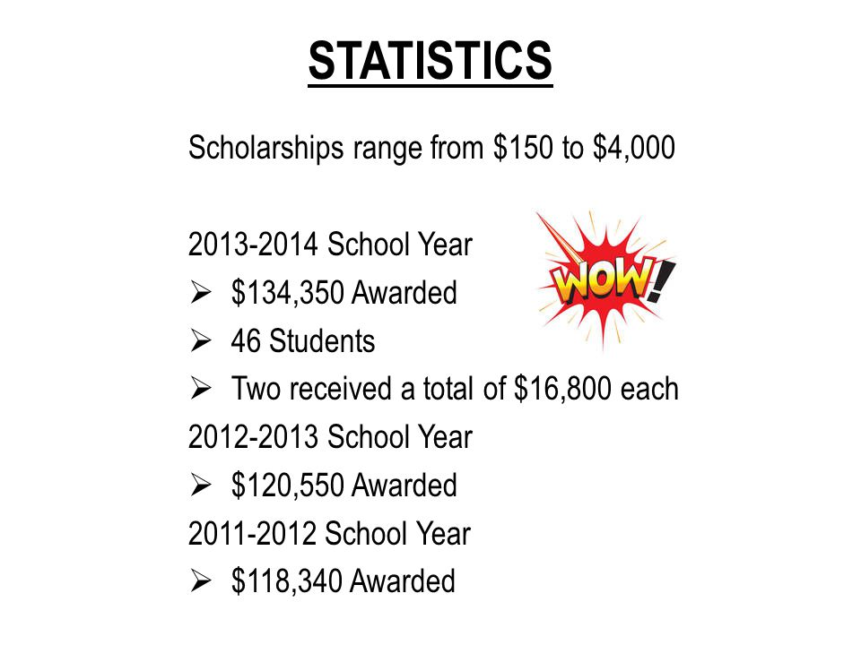 STATISTICS Scholarships range from $150 to $4,000 2013-2014 School Year  $134,350 Awarded  46 Students  Two received a total of $16,800 each 2012-2
