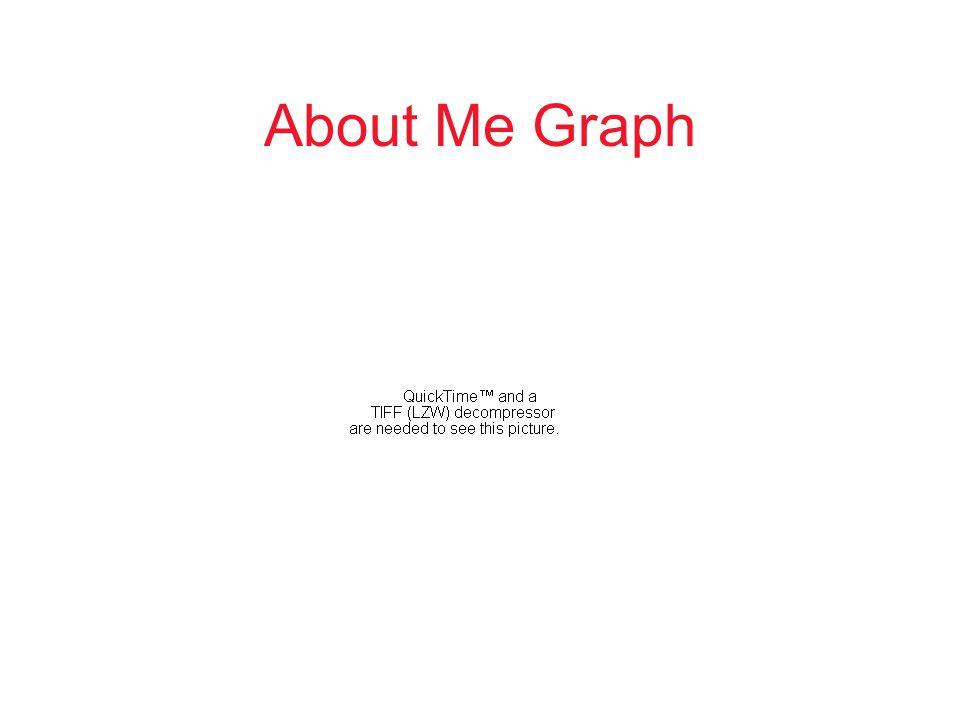 About Me Graph