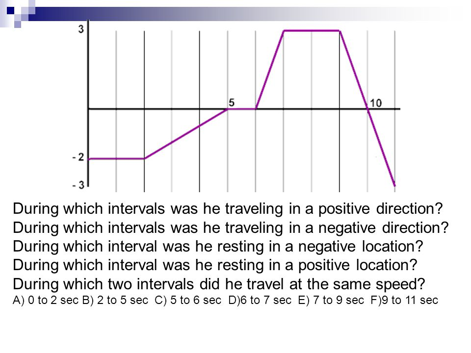 During which intervals was he traveling in a positive direction? During which intervals was he traveling in a negative direction? During which interva