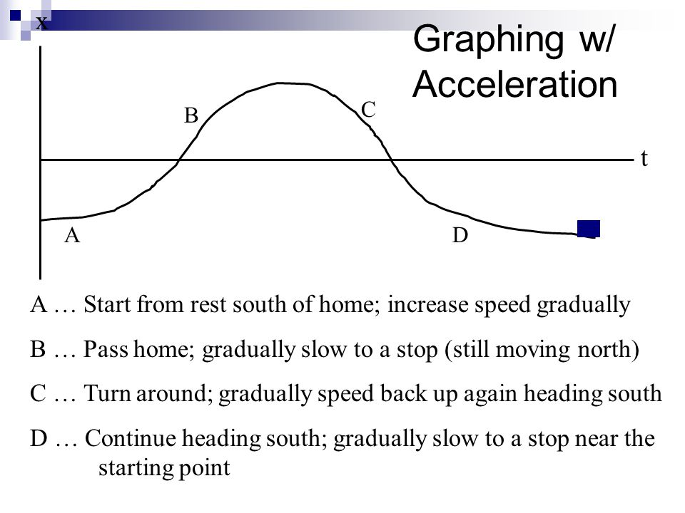 Graphing w/ Acceleration x A … Start from rest south of home; increase speed gradually B … Pass home; gradually slow to a stop (still moving north) C