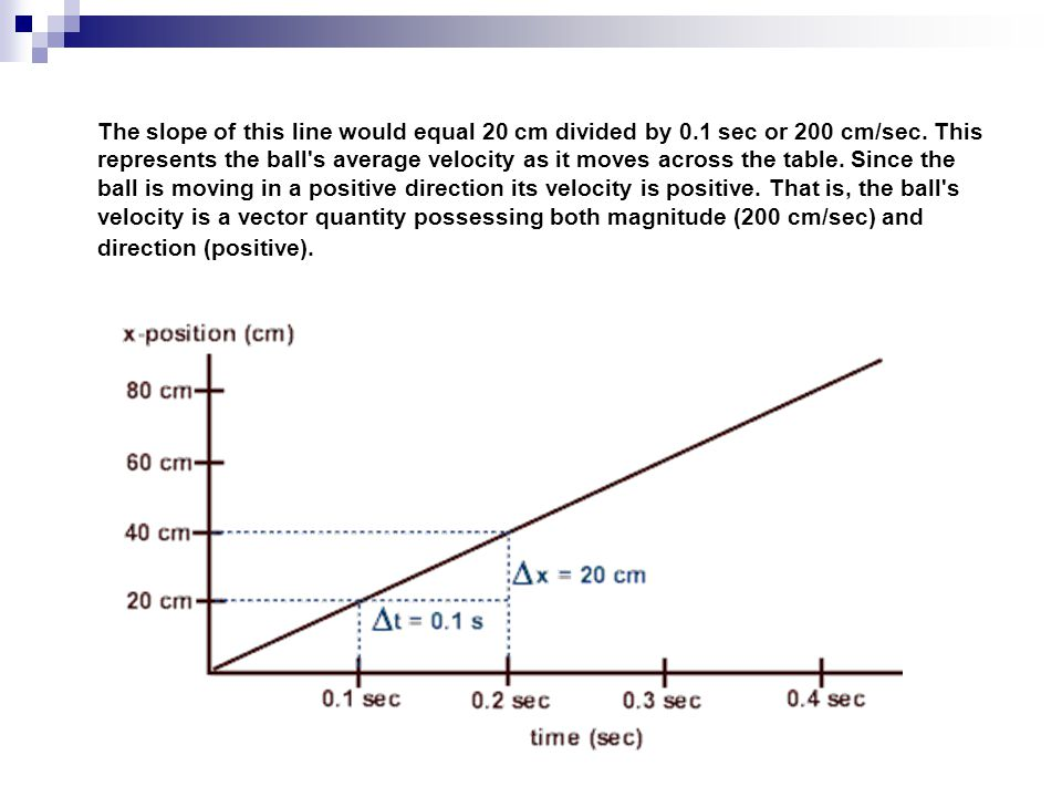 The slope of this line would equal 20 cm divided by 0.1 sec or 200 cm/sec. This represents the ball's average velocity as it moves across the table. S
