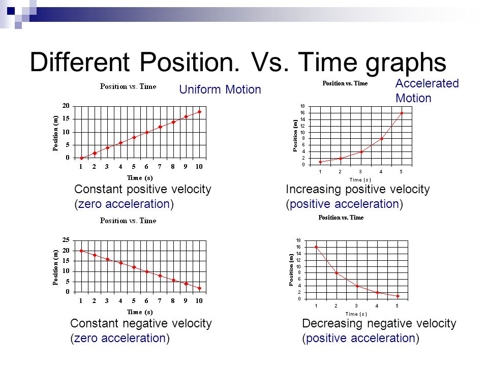 Different Position. Vs. Time graphs Constant positive velocity (zero acceleration) Constant negative velocity (zero acceleration) Increasing positive