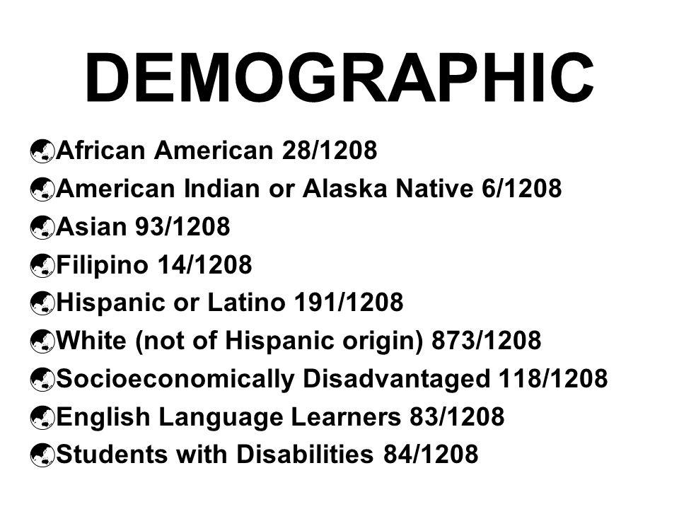 DEMOGRAPHIC  African American 28/1208  American Indian or Alaska Native 6/1208  Asian 93/1208  Filipino 14/1208  Hispanic or Latino 191/1208  White (not of Hispanic origin) 873/1208  Socioeconomically Disadvantaged 118/1208  English Language Learners 83/1208  Students with Disabilities 84/1208