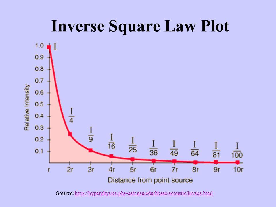 Inverse Square Law Plot Source: http://hyperphysics.phy-astr.gsu.edu/hbase/acoustic/invsqs.htmlhttp://hyperphysics.phy-astr.gsu.edu/hbase/acoustic/invsqs.html