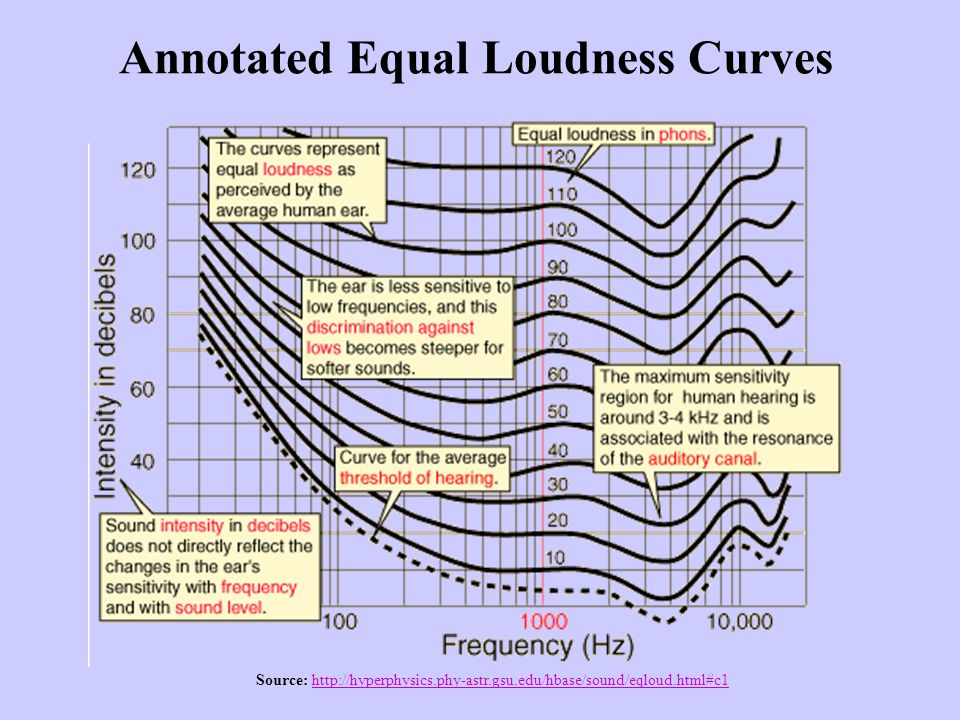 Annotated Equal Loudness Curves Source: http://hyperphysics.phy-astr.gsu.edu/hbase/sound/eqloud.html#c1http://hyperphysics.phy-astr.gsu.edu/hbase/soun