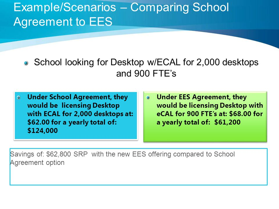 Under School Agreement, they would be licensing Desktop with ECAL for 2,000 desktops at: $62.00 for a yearly total of: $124,000 Under EES Agreement, they would be licensing Desktop with eCAL for 900 FTE's at: $68.00 for a yearly total of: $61,200 School looking for Desktop w/ECAL for 2,000 desktops and 900 FTE's Savings of: $62,800 SRP with the new EES offering compared to School Agreement option