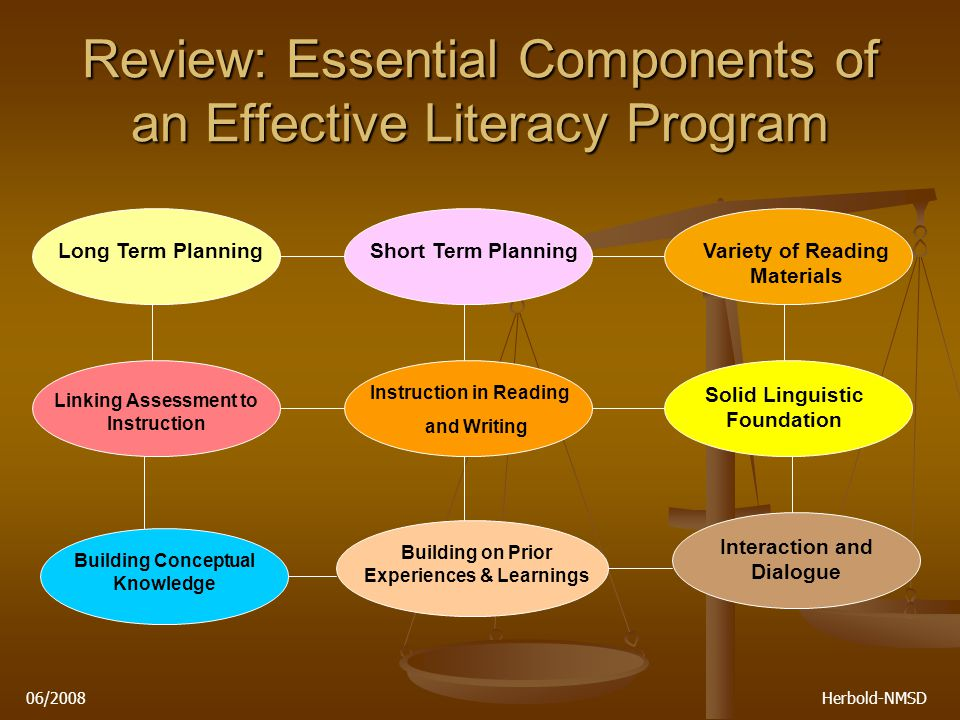 06/2008 Herbold-NMSD Review: Essential Components of an Effective Literacy Program Long Term PlanningShort Term PlanningVariety of Reading Materials Linking Assessment to Instruction Instruction in Reading and Writing Solid Linguistic Foundation Building Conceptual Knowledge Building on Prior Experiences & Learnings Interaction and Dialogue