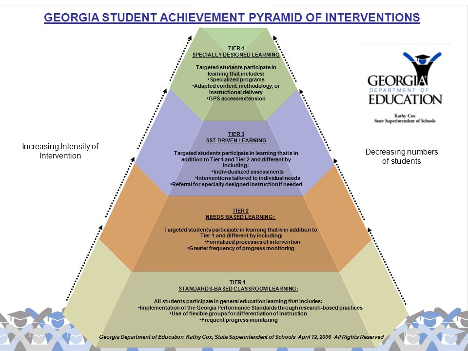 TIER 1 STANDARDS-BASED CLASSROOM LEARNING: All students participate in general education learning that includes: Implementation of the Georgia Perform