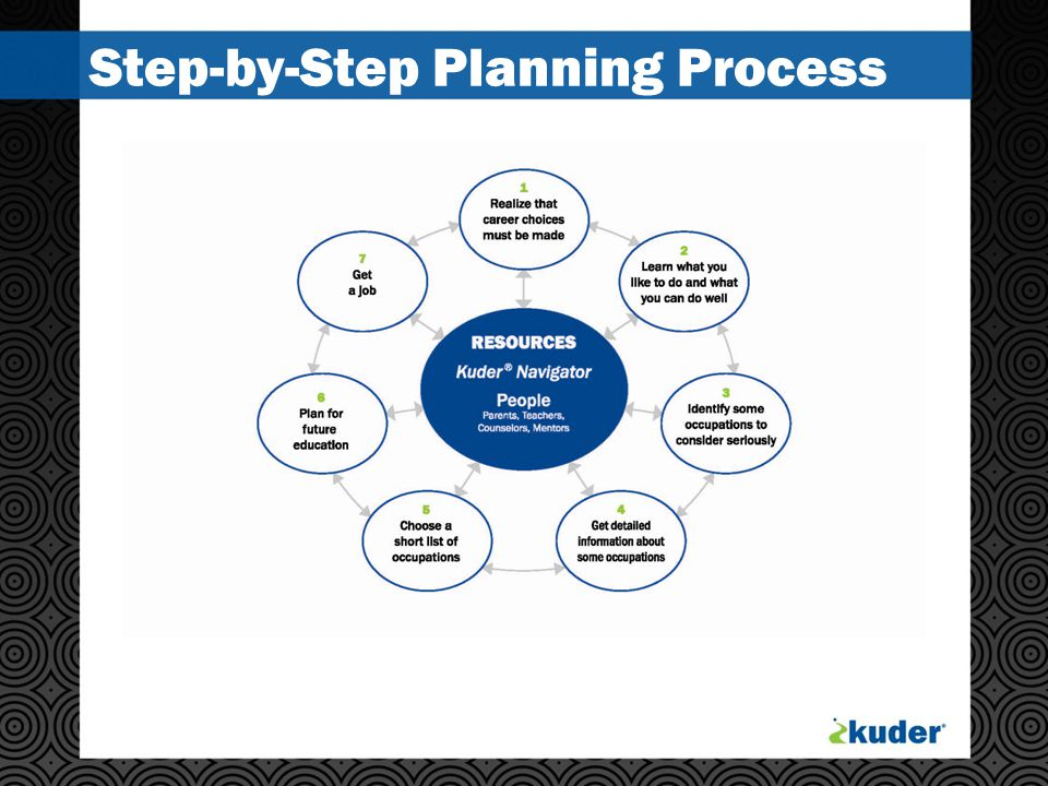 Step-by-Step Planning Process