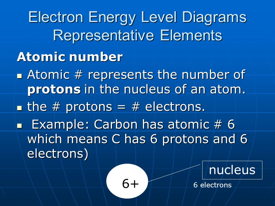 Electron Energy Level Diagrams Representative Elements Atomic number Atomic # represents the number of protons in the nucleus of an atom. Atomic # rep