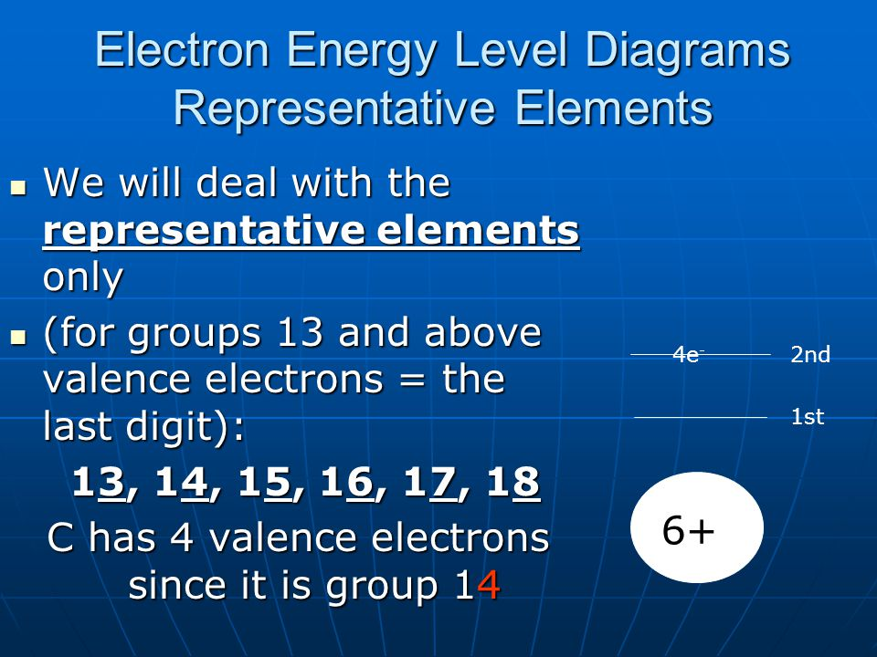 Electron Energy Level Diagrams Representative Elements We will deal with the representative elements only We will deal with the representative element