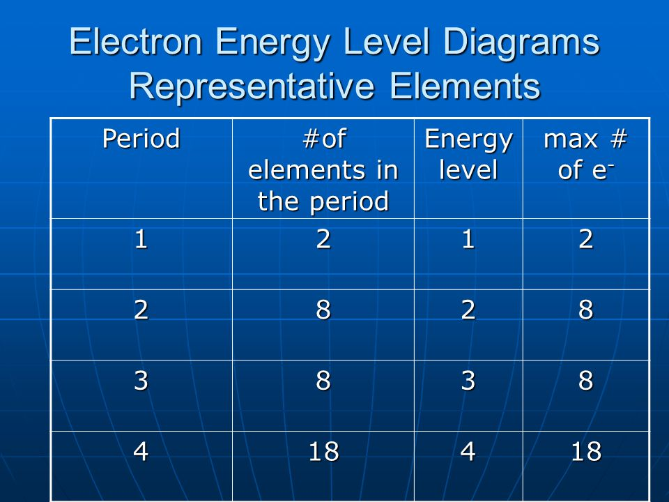 Electron Energy Level Diagrams Representative Elements Period #of elements in the period Energy level max # of e - 1212 2828 3838 418418