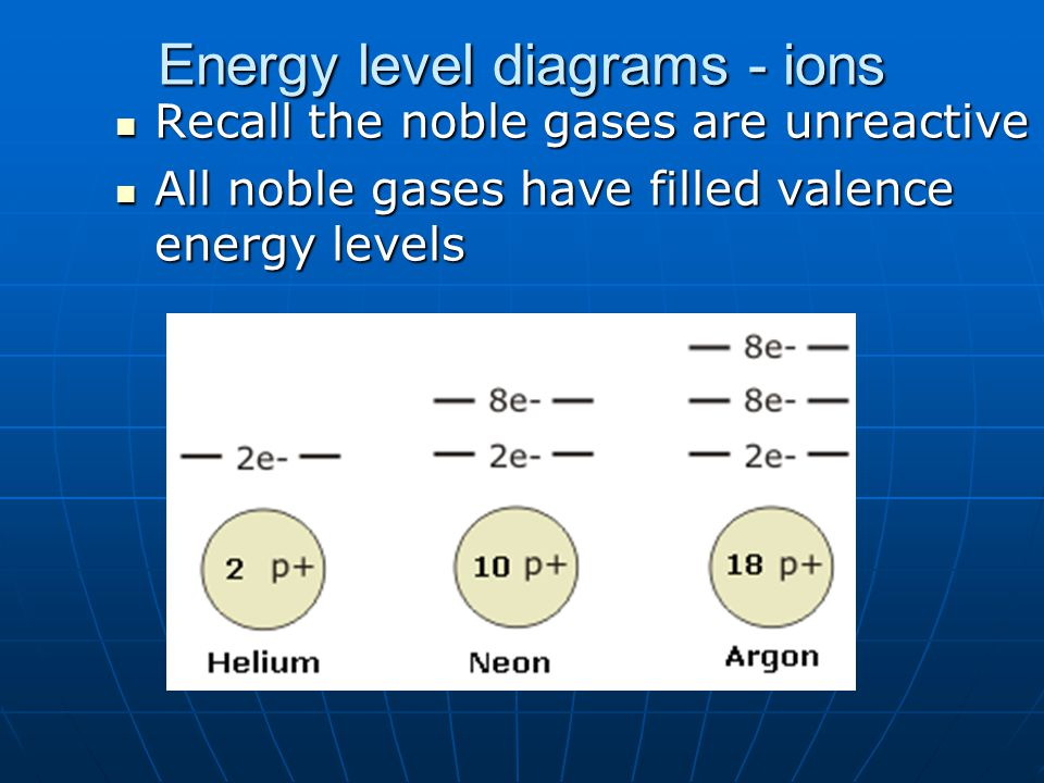 Energy level diagrams - ions Recall the noble gases are unreactive Recall the noble gases are unreactive All noble gases have filled valence energy le