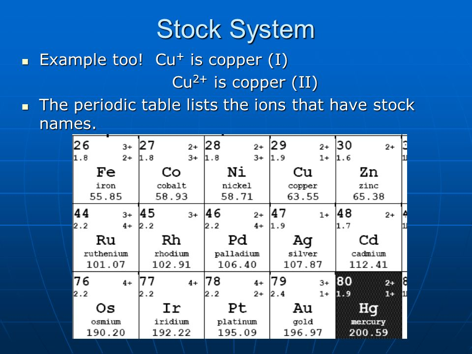 Stock System Example too! Cu + is copper (I) Example too! Cu + is copper (I) Cu 2+ is copper (II) Cu 2+ is copper (II) The periodic table lists the io