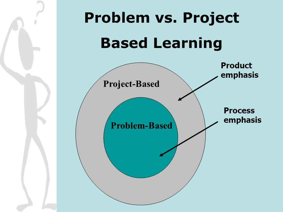 Problem vs. Project Based Learning Problem-Based Product emphasis Process emphasis Project-Based