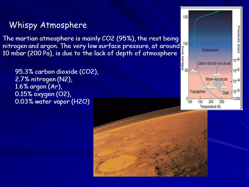 Whispy Atmosphere The martian atmosphere is mainly CO2 (95%), the rest being nitrogen and argon. The very low surface pressure, at around 10 mbar (200