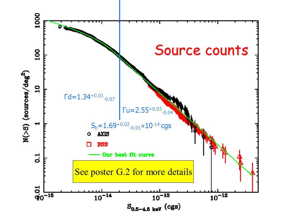El EscorialThe X-ray Universe 2005 Source counts S b =1.69 +0.02 -0.01  10 -14 cgs Γu=2.55 +0.03 -0.04 Γd=1.34 +0.01 -0.07 See poster G.2 for more de