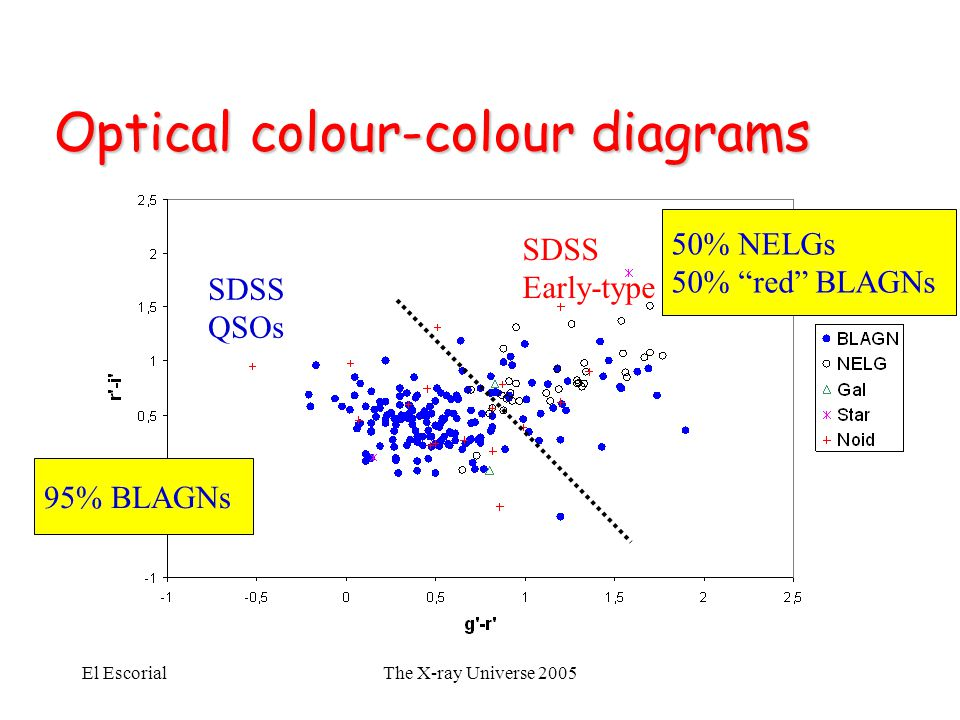 El EscorialThe X-ray Universe 2005 Optical colour-colour diagrams SDSS QSOs SDSS Early-type galaxies 50% NELGs 50% red BLAGNs 95% BLAGNs