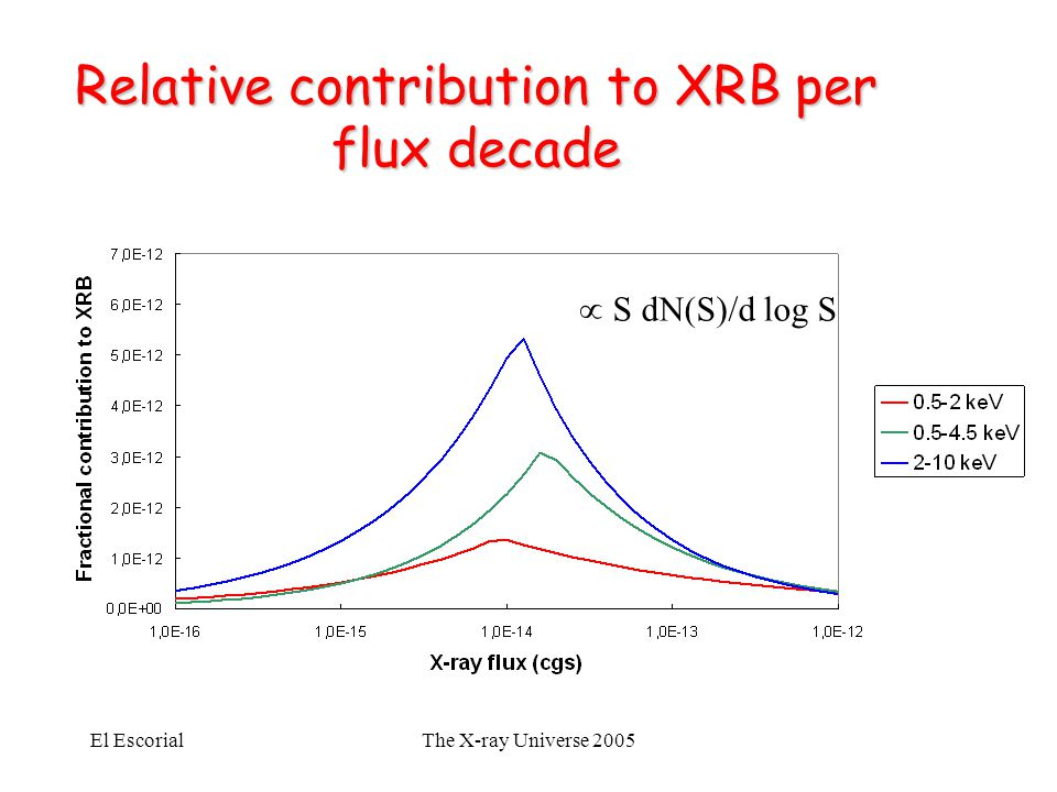 El EscorialThe X-ray Universe 2005 Relative contribution to XRB per flux decade  S dN(S)/d log S