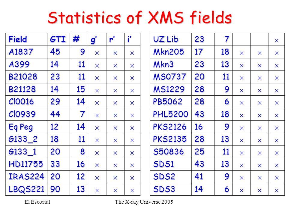 El EscorialThe X-ray Universe 2005 Statistics of XMS fields FieldGTI#g'r'i' A1837459 A3991411 B210282311 B211281415 Cl00162914 Cl093944