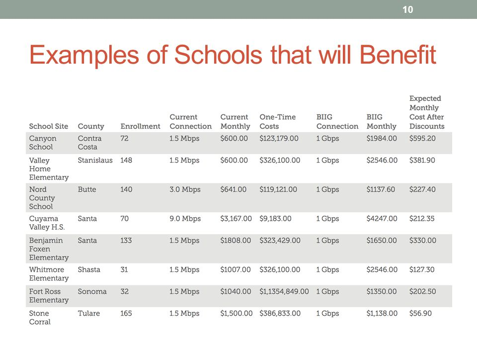 Examples of Schools that will Benefit 10