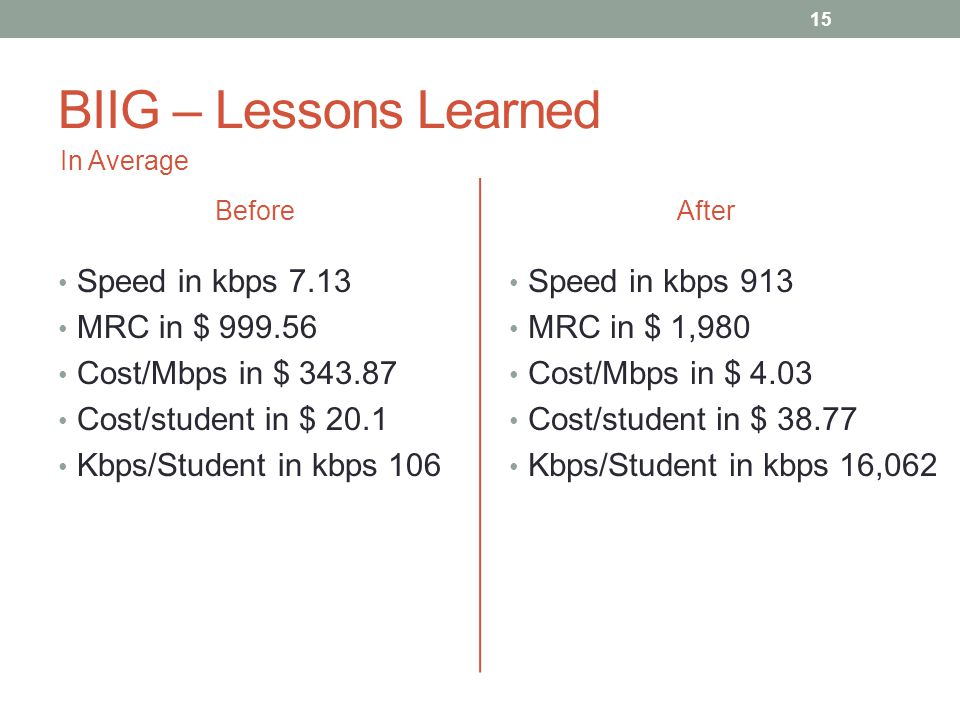 BIIG – Lessons Learned Before Speed in kbps 7.13 MRC in $ 999.56 Cost/Mbps in $ 343.87 Cost/student in $ 20.1 Kbps/Student in kbps 106 After Speed in kbps 913 MRC in $ 1,980 Cost/Mbps in $ 4.03 Cost/student in $ 38.77 Kbps/Student in kbps 16,062 In Average 15