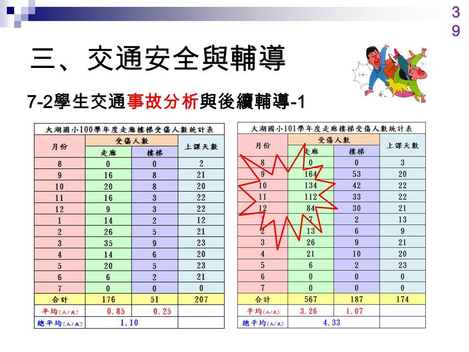 三、交通安全與輔導 7-2 學生交通事故分析與後續輔導 -1 3939