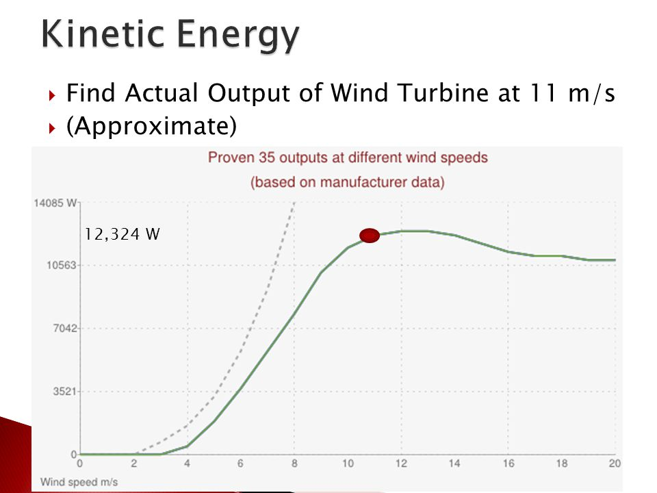  Find Actual Output of Wind Turbine at 11 m/s  (Approximate) 12,324 W