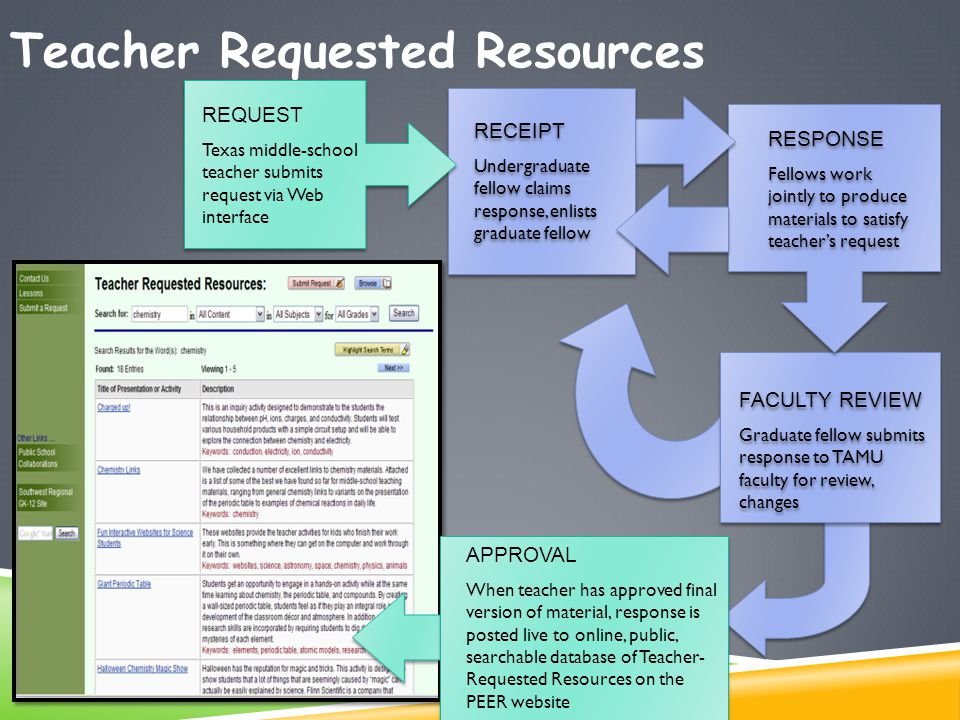 Teacher Requested Resources APPROVAL When teacher has approved final version of material, response is posted live to online, public, searchable database of Teacher- Requested Resources on the PEER website FACULTY REVIEW Graduate fellow submits response to TAMU faculty for review, changes FACULTY REVIEW Graduate fellow submits response to TAMU faculty for review, changes RESPONSE Fellows work jointly to produce materials to satisfy teacher's request RESPONSE Fellows work jointly to produce materials to satisfy teacher's request RECEIPT Undergraduate fellow claims response, enlists graduate fellow RECEIPT Undergraduate fellow claims response, enlists graduate fellow REQUEST Texas middle-school teacher submits request via Web interface