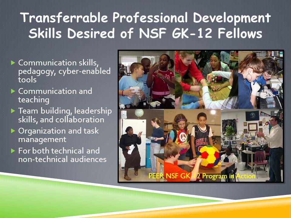  Communication skills, pedagogy, cyber-enabled tools  Communication and teaching  Team building, leadership skills, and collaboration  Organizatio