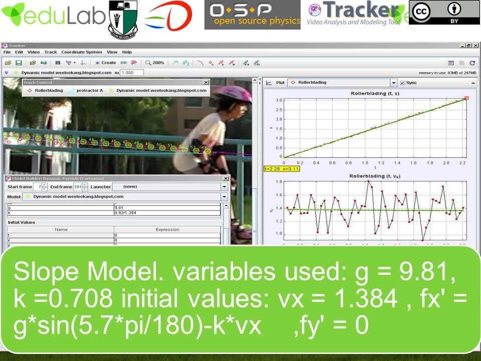 Slope Model. variables used: g = 9.81, k =0.708 initial values: vx = 1.384, fx' = g*sin(5.7*pi/180)-k*vx,fy' = 0