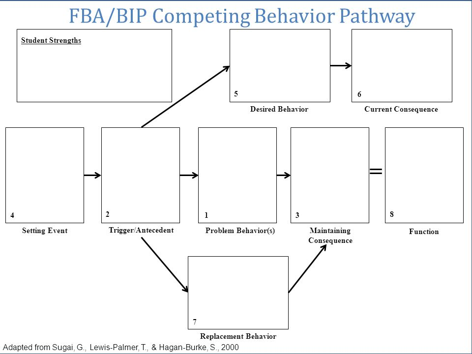 Student Strengths Desired Behavior Current Consequence Setting Event Trigger/Antecedent Problem Behavior(s)Maintaining Consequence Function Replacemen