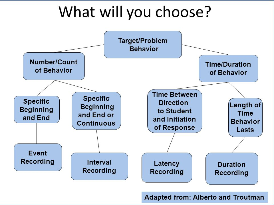 Number/Count of Behavior Target/Problem Behavior Latency Recording Time/Duration of Behavior Event Recording Interval Recording Duration Recording Specific Beginning and End or Continuous Time Between Direction to Student and Initiation of Response Specific Beginning and End Length of Time Behavior Lasts Adapted from: Alberto and Troutman What will you choose?
