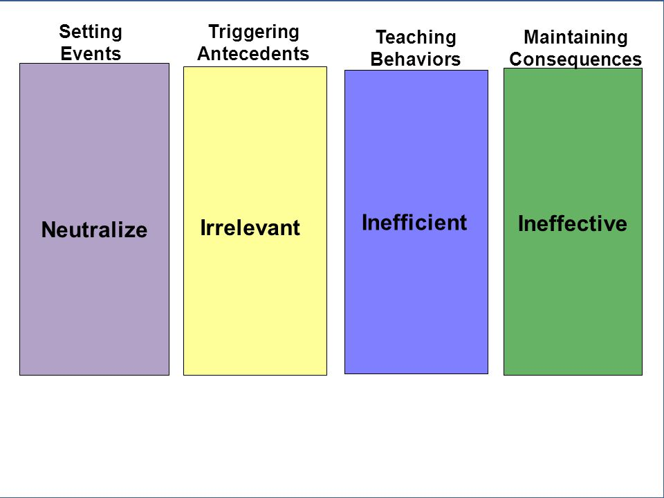 Neutralize Irrelevant Inefficient Ineffective Setting Events Triggering Antecedents Teaching Behaviors Maintaining Consequences