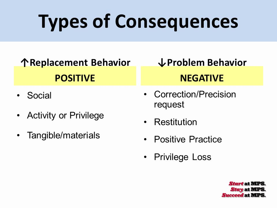 Types of Consequences ↑Replacement Behavior POSITIVE Social Activity or Privilege Tangible/materials ↓Problem Behavior NEGATIVE Correction/Precision r