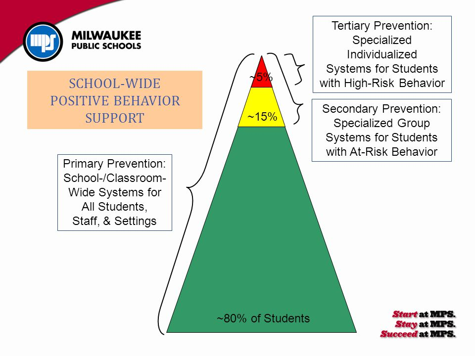 Primary Prevention: School-/Classroom- Wide Systems for All Students, Staff, & Settings Secondary Prevention: Specialized Group Systems for Students w