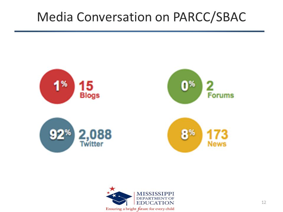 Media Conversation on PARCC/SBAC 12