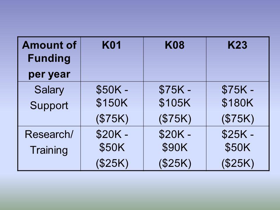 Amount of Funding per year K01K08K23 Salary Support $50K - $150K ($75K) $75K - $105K ($75K) $75K - $180K ($75K) Research/ Training $20K - $50K ($25K) $20K - $90K ($25K) $25K - $50K ($25K)