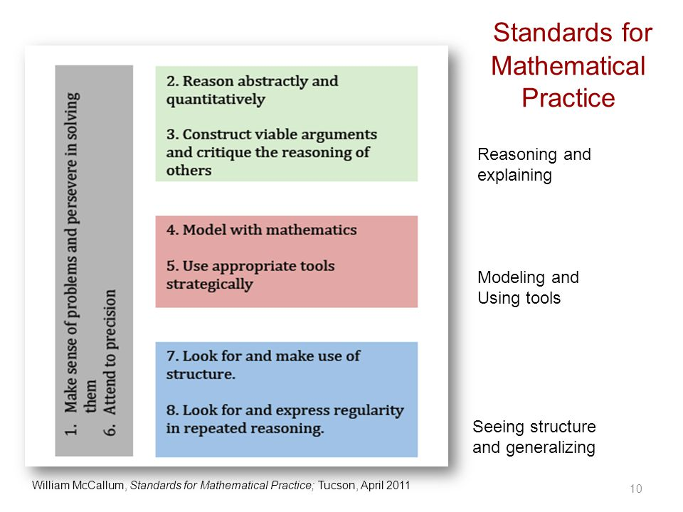 Standards for Mathematical Practice 10 William McCallum, Standards for Mathematical Practice; Tucson, April 2011 Reasoning and explaining Modeling and Using tools Seeing structure and generalizing