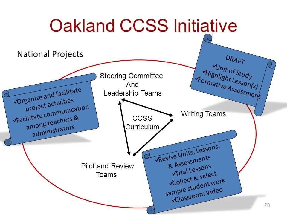 20 Oakland CCSS Initiative CCSS Curriculum Writing Teams Steering Committee And Leadership Teams Pilot and Review Teams DRAFT Unit of Study Highlight