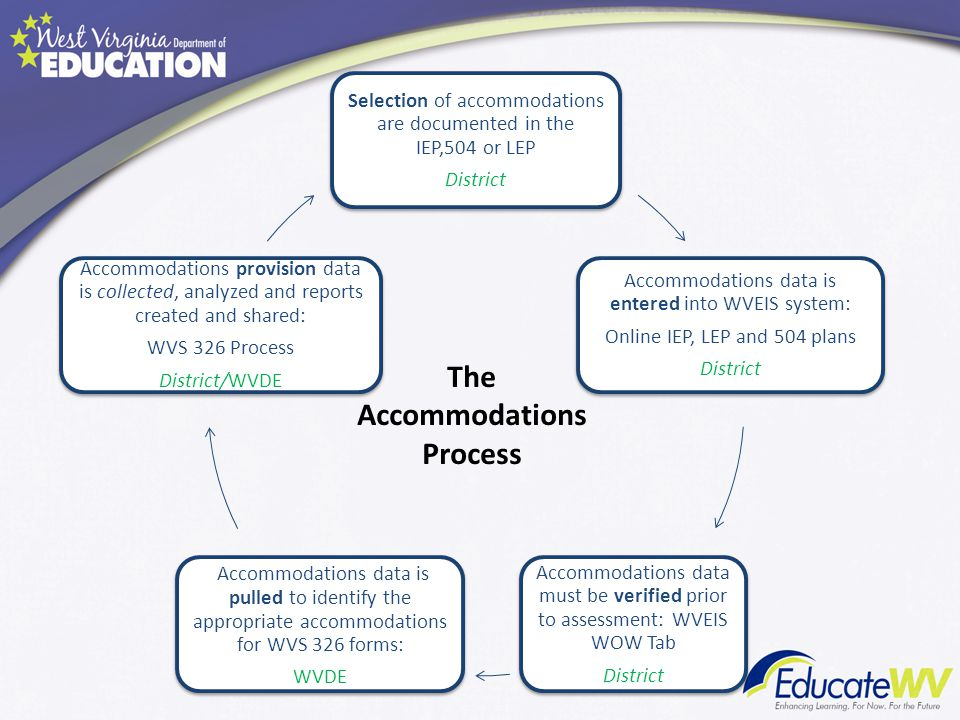 Selection of accommodations are documented in the IEP,504 or LEP District Accommodations data is entered into WVEIS system: Online IEP, LEP and 504 plans District Accommodations data must be verified prior to assessment: WVEIS WOW Tab District Accommodations data is pulled to identify the appropriate accommodations for WVS 326 forms: WVDE Accommodations provision data is collected, analyzed and reports created and shared: WVS 326 Process District/WVDE The Accommodations Process