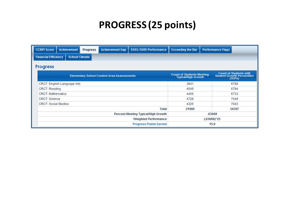 PROGRESS (25 points)