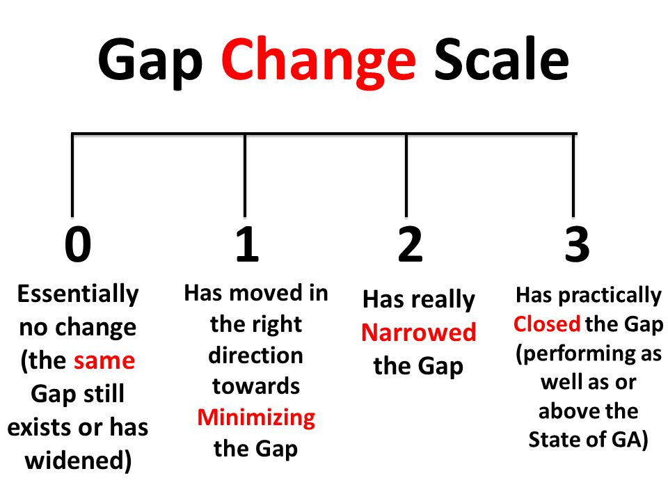 Gap Change Scale 0 Essentially no change (the same Gap still exists or has widened) Has moved in the right direction towards Minimizing the Gap Has really Narrowed the Gap Has practically Closed the Gap (performing as well as or above the State of GA) 123