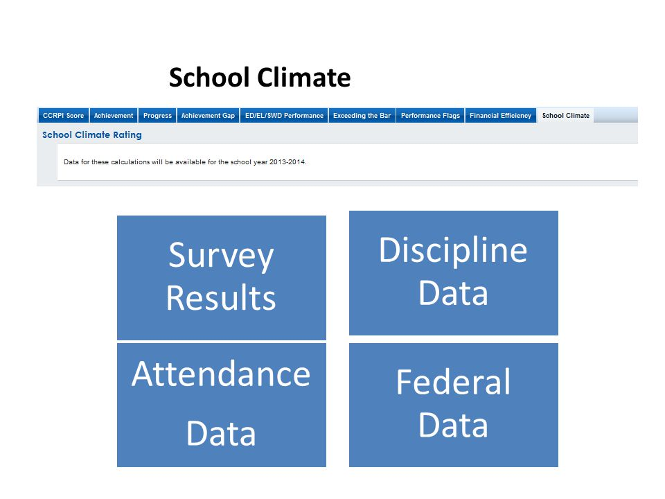 Survey Results Discipline Data Attendance Data Federal Data School Climate