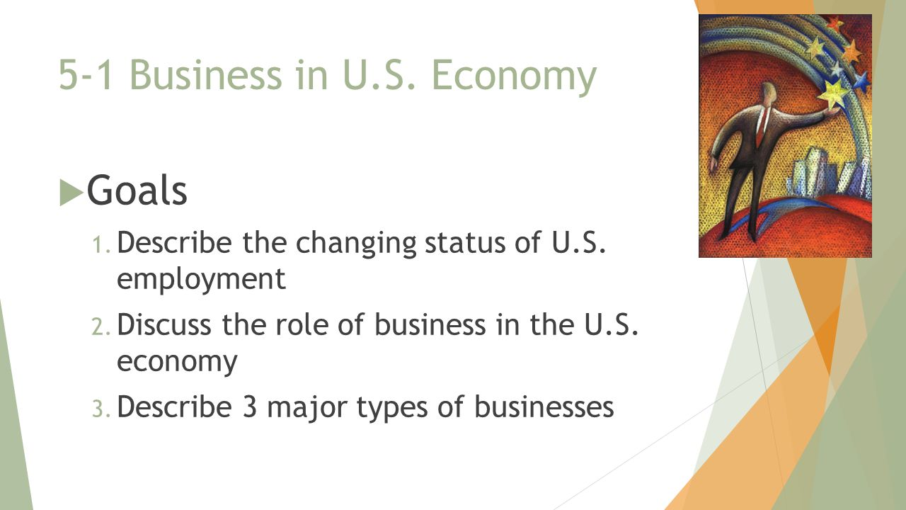 5-1 Business in U.S. Economy  Goals 1. Describe the changing status of U.S. employment 2. Discuss the role of business in the U.S. economy 3. Describ
