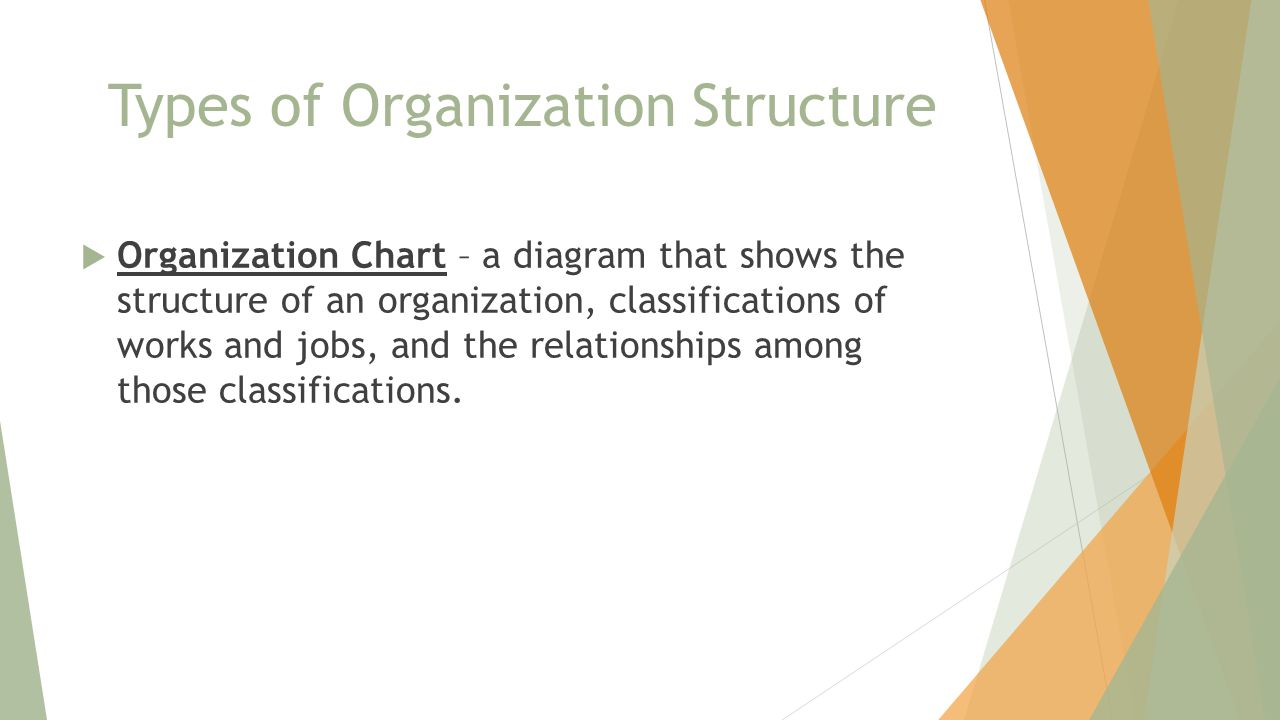 Types of Organization Structure  Organization Chart – a diagram that shows the structure of an organization, classifications of works and jobs, and the relationships among those classifications.