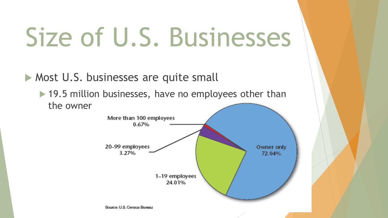 Size of U.S. Businesses  Most U.S. businesses are quite small  19.5 million businesses, have no employees other than the owner