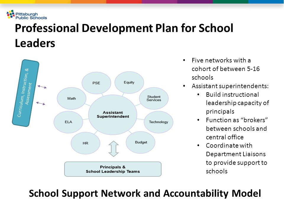 Professional Development Plan for School Leaders Curriculum, Instruction, & Assessment Five networks with a cohort of between 5-16 schools Assistant s